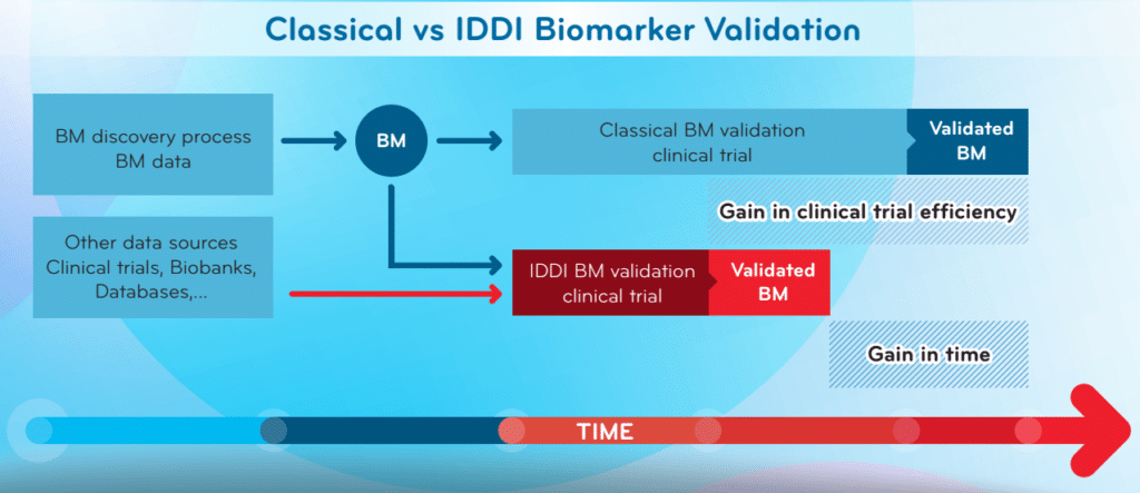 Biomarker Validation
